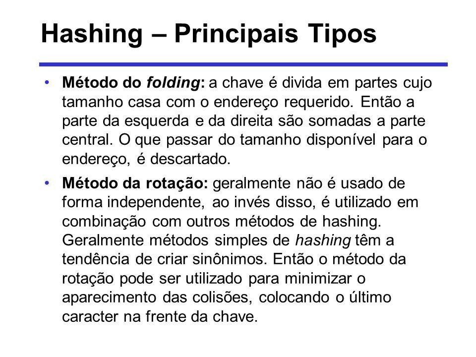Hashing – Principais Tipos Método do folding: a chave é divida em partes cujo tamanho casa com o endereço requerido. Então a parte da esquerda e da di