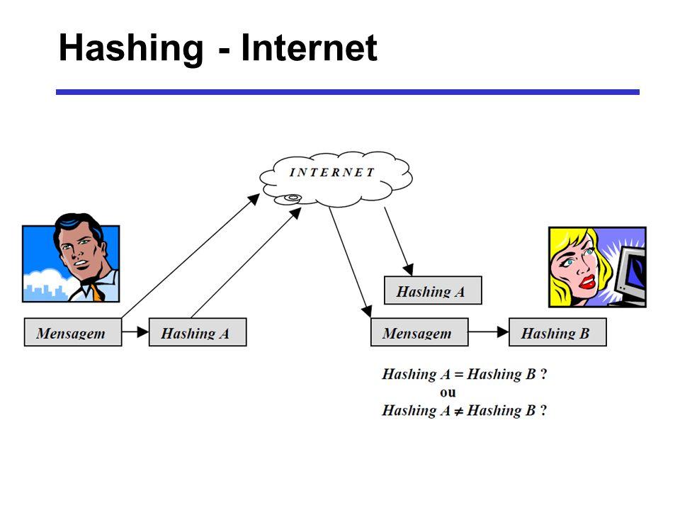 Hashing - Internet