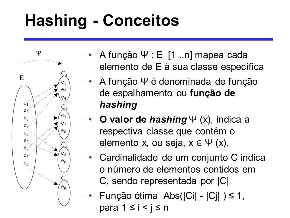 Hashing - Exemplo E = { a, b, c, d, e, f, g, h,i,j} Ψ é uma função hashing qualquer que realiza um espalhamento dos elementos de E em quatro classes distintas conforme abaixo: Ψ(a) = 1 Ψ(c) = 3 Ψ(e) = 1 Ψ(g) = 3 Ψ(i) = 4 Ψ(b) = 2 Ψ(d) = 3 Ψ(f) = 2 Ψ(h) = 1 Ψ(j) = 4 Então, temos as seguintes classes com as respectivas cardinalidades: C1={a,e,h} |C1|=3 C2={b,f} |C2|=2 C3={c,d,g} |C3|=3 C4={i,j} |C4|=2