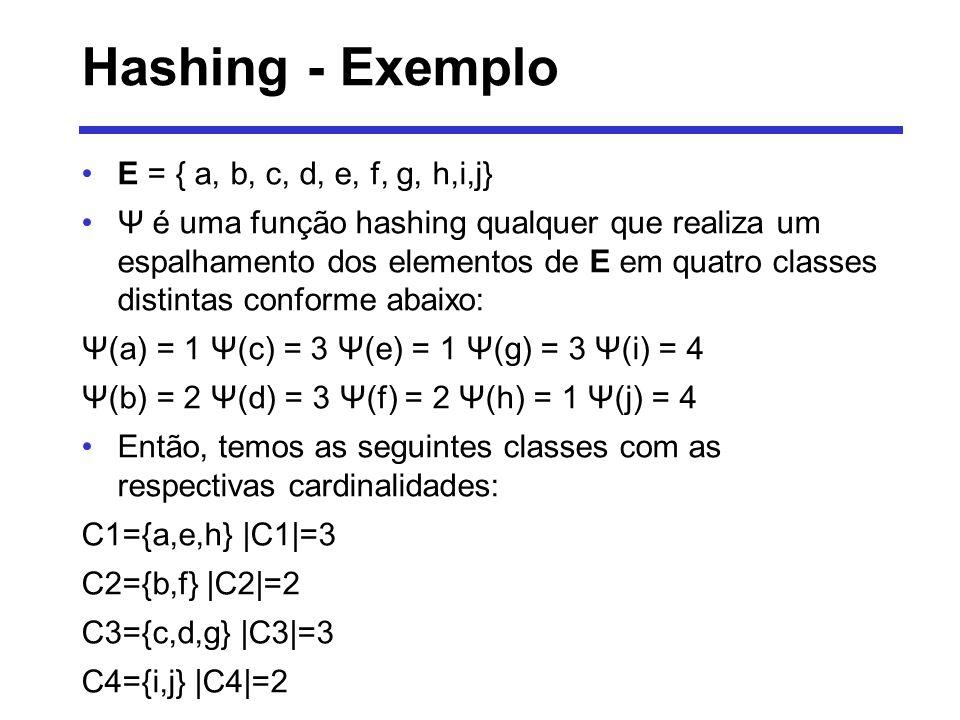 Hashing - Exemplo Ocorreu uma função de hashing ótima Todas as 4 classes tem praticamente o mesmo número de elementos, ou seja, o espalhamento foi uniforme Um espalhamento é perfeito, se a função de hashing para um conjunto E, resultar em |E| classes distintas e cada uma dessas classes conter unicamente um elemento de E Se existem x E e y E, tal que x y mas Ψ(x) =Ψ(y), dizemos que x e y são sinônimos ou seja ocorreu a chamada colisão