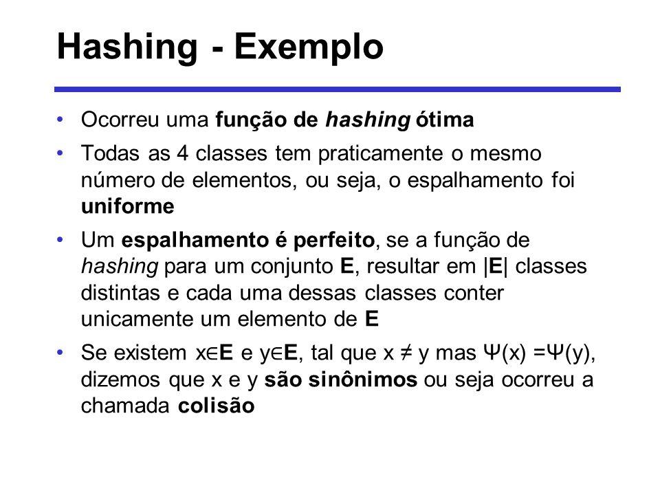 Hashing - Exemplo Ocorreu uma função de hashing ótima Todas as 4 classes tem praticamente o mesmo número de elementos, ou seja, o espalhamento foi uni