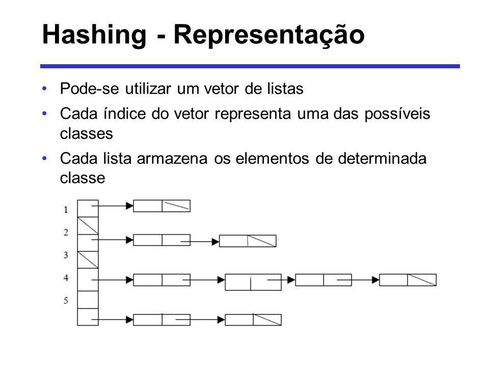Hashing - Representação Pode-se utilizar um vetor de listas Cada índice do vetor representa uma das possíveis classes Cada lista armazena os elementos