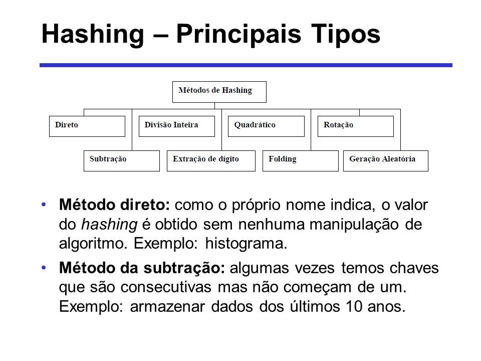 Hashing – Principais Tipos Método direto: como o próprio nome indica, o valor do hashing é obtido sem nenhuma manipulação de algoritmo. Exemplo: histo