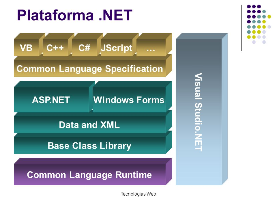 Tecnologias Web Plataforma.NET Base Class Library Common Language Specification Common Language Runtime Data and XML VBC++C# Visual Studio.NET ASP.NET