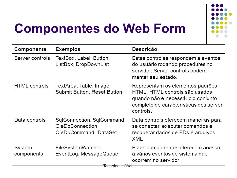 Tecnologias Web Componentes do Web Form ComponenteExemplosDescrição Server controlsTextBox, Label, Button, ListBox, DropDownList Estes controles respo