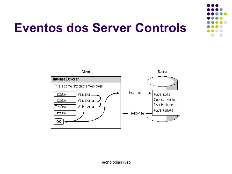 Tecnologias Web Eventos dos Server Controls