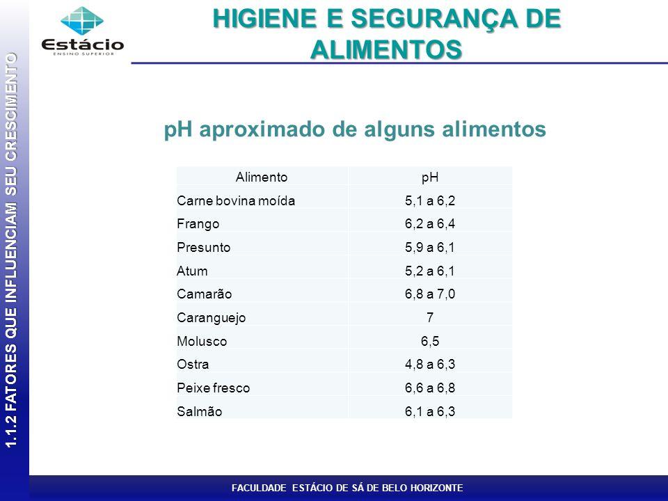 FACULDADE ESTÁCIO DE SÁ DE BELO HORIZONTE pH aproximado de alguns alimentos 1.1.2 FATORES QUE INFLUENCIAM SEU CRESCIMENTO HIGIENE E SEGURANÇA DE ALIME