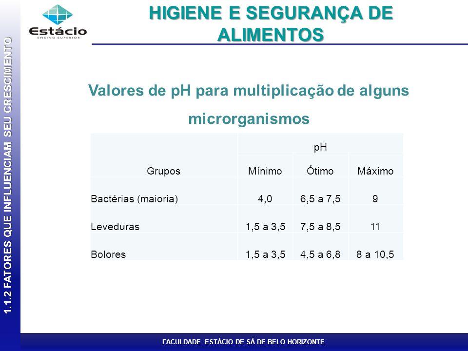FACULDADE ESTÁCIO DE SÁ DE BELO HORIZONTE Valores de pH para multiplicação de alguns microrganismos 1.1.2 FATORES QUE INFLUENCIAM SEU CRESCIMENTO HIGI
