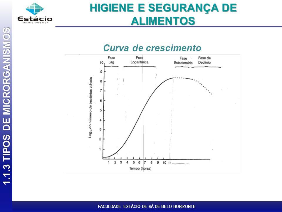 FACULDADE ESTÁCIO DE SÁ DE BELO HORIZONTE Curva de crescimento 1.1.3 TIPOS DE MICRORGANISMOS HIGIENE E SEGURANÇA DE ALIMENTOS