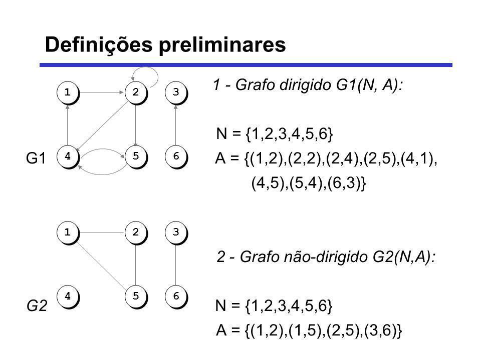 1 - Grafo dirigido G1(N, A): N = {1,2,3,4,5,6} G1 A = {(1,2),(2,2),(2,4),(2,5),(4,1), (4,5),(5,4),(6,3)} 2 - Grafo não-dirigido G2(N,A): G2 N = {1,2,3