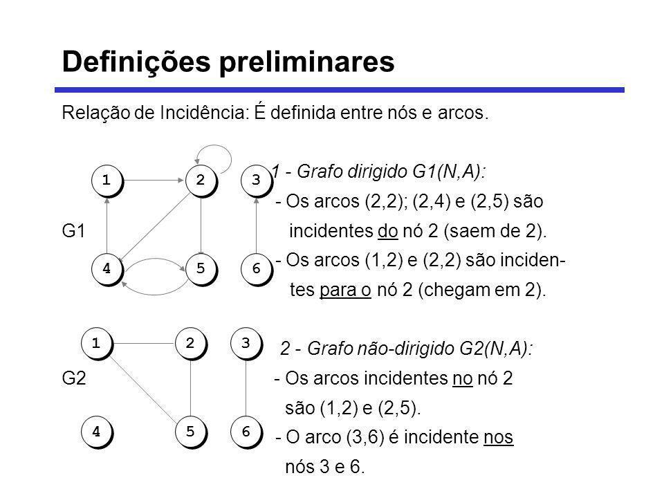 Relação de Incidência: É definida entre nós e arcos. 1 - Grafo dirigido G1(N,A): - Os arcos (2,2); (2,4) e (2,5) são G1 incidentes do nó 2 (saem de 2)