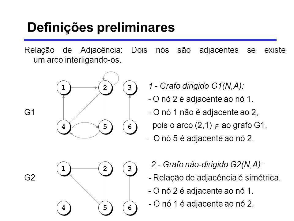 Relação de Adjacência: Dois nós são adjacentes se existe um arco interligando-os. 1 - Grafo dirigido G1(N,A): - O nó 2 é adjacente ao nó 1. G1 - O nó