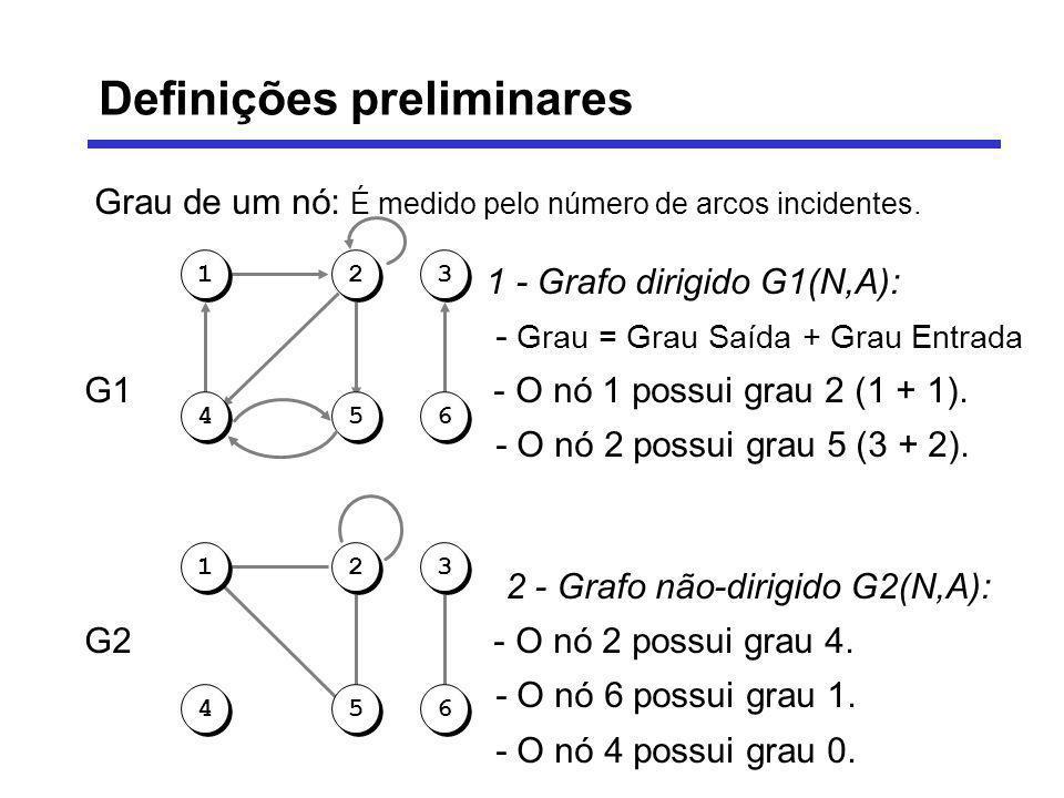 Grau de um nó: É medido pelo número de arcos incidentes. 1 - Grafo dirigido G1(N,A): - Grau = Grau Saída + Grau Entrada G1 - O nó 1 possui grau 2 (1 +