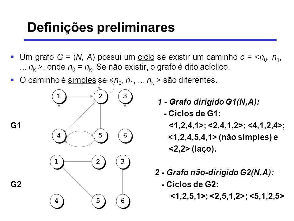 Um grafo G = (N, A) possui um ciclo se existir um caminho c =, onde n 0 = n k. Se não existir, o grafo é dito acíclico. O caminho é simples se são dif