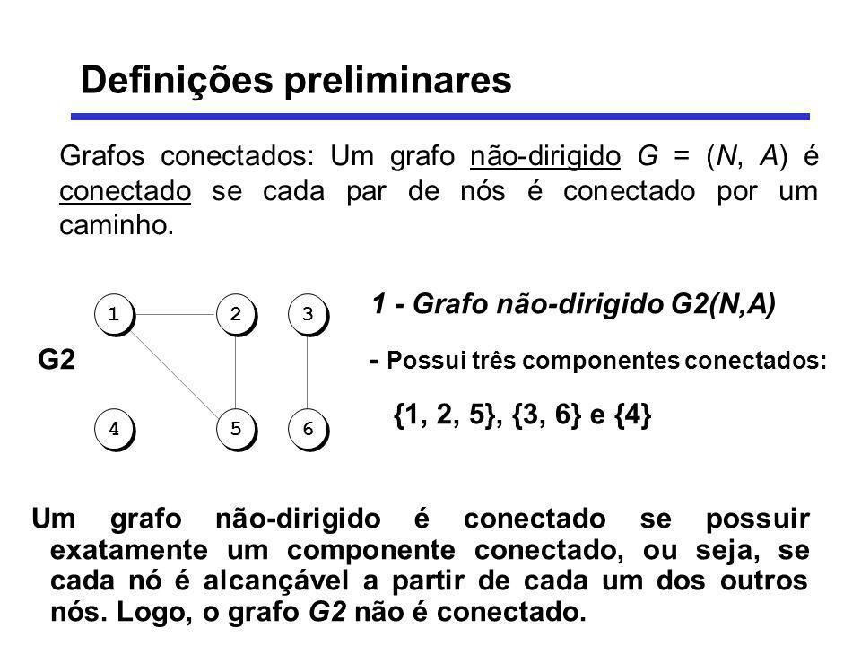 Grafos conectados: Um grafo não-dirigido G = (N, A) é conectado se cada par de nós é conectado por um caminho. 1 - Grafo não-dirigido G2(N,A) G2 - Pos