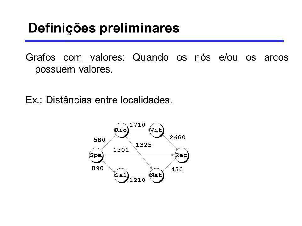 Grafos com valores: Quando os nós e/ou os arcos possuem valores. Ex.: Distâncias entre localidades. RioVit Spa Sal Rec Nat 1301 1325 1210 890 580 1710