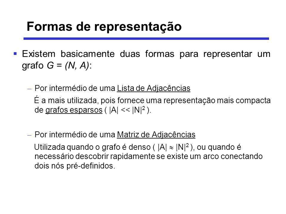 Existem basicamente duas formas para representar um grafo G = (N, A): – Por intermédio de uma Lista de Adjacências É a mais utilizada, pois fornece um