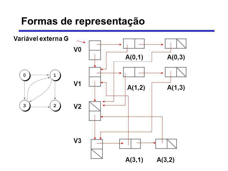 Variável externa G 013 2 V0 V1 V2 V3 A(0,1) A(0,3) A(1,2) A(1,3) A(3,1) A(3,2) Formas de representação