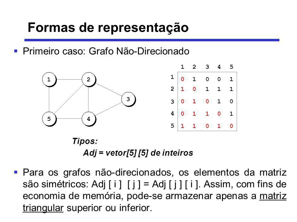 Primeiro caso: Grafo Não-Direcionado Para os grafos não-direcionados, os elementos da matriz são simétricos: Adj [ i ] [ j ] = Adj [ j ] [ i ]. Assim,