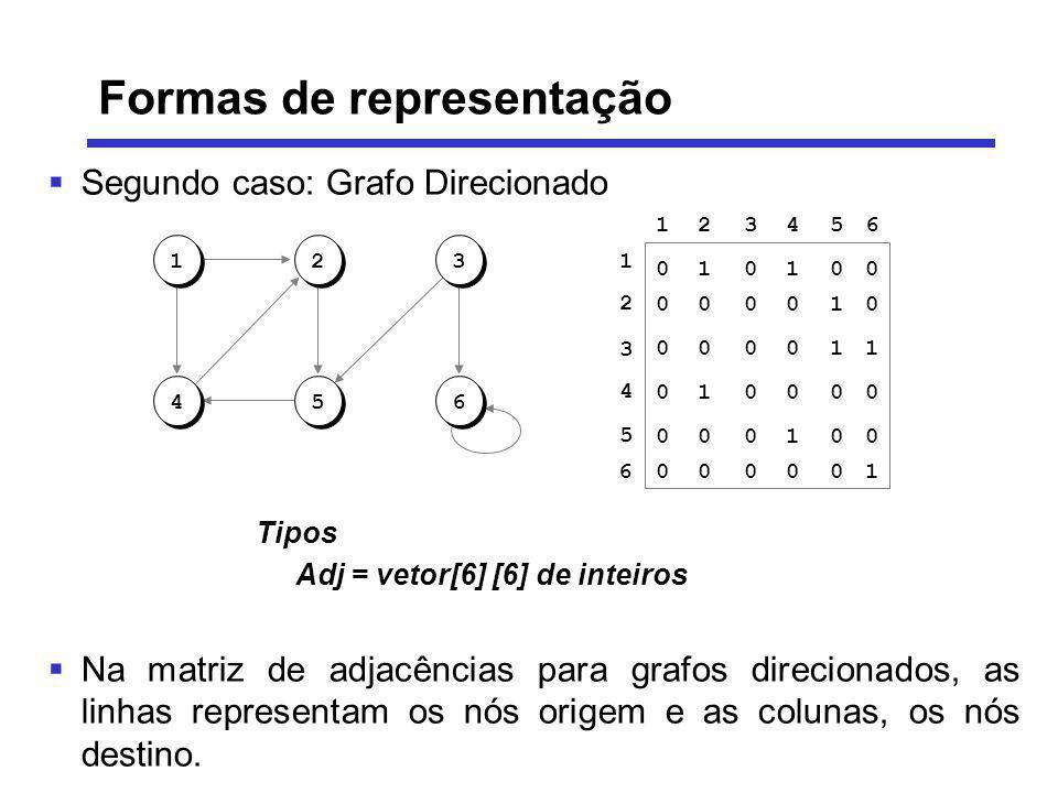 Segundo caso: Grafo Direcionado Na matriz de adjacências para grafos direcionados, as linhas representam os nós origem e as colunas, os nós destino. 1