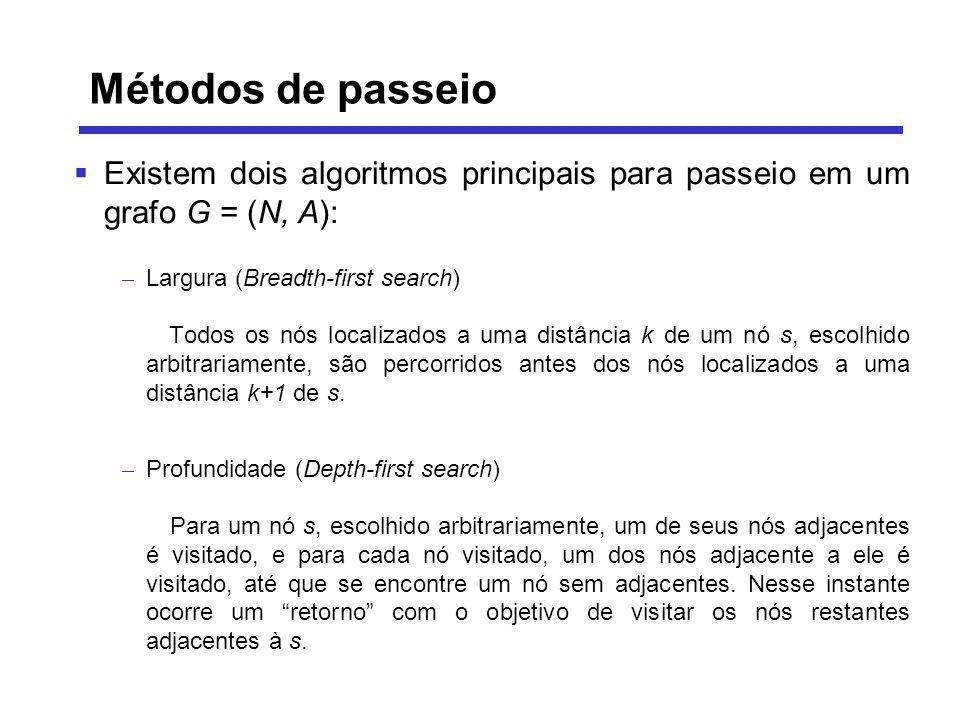 Existem dois algoritmos principais para passeio em um grafo G = (N, A): – Largura (Breadth-first search) Todos os nós localizados a uma distância k de