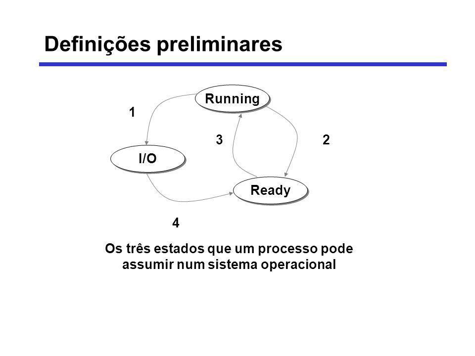 Running I/O Ready 1 23 4 Os três estados que um processo pode assumir num sistema operacional Definições preliminares