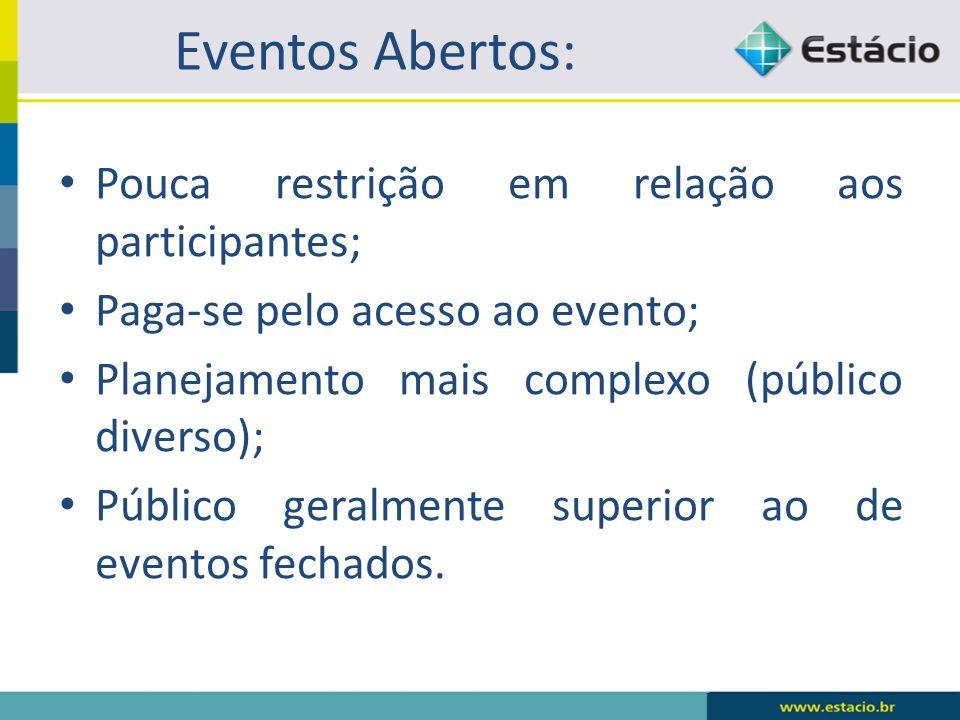 Eventos Abertos: Pouca restrição em relação aos participantes; Paga-se pelo acesso ao evento; Planejamento mais complexo (público diverso); Público ge