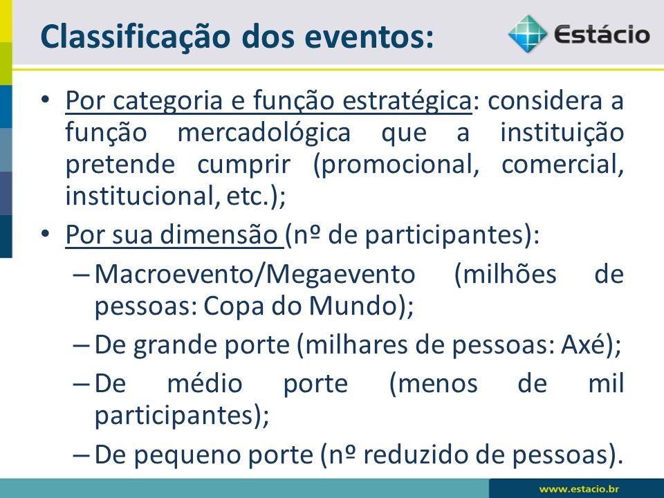 Por categoria e função estratégica: considera a função mercadológica que a instituição pretende cumprir (promocional, comercial, institucional, etc.);