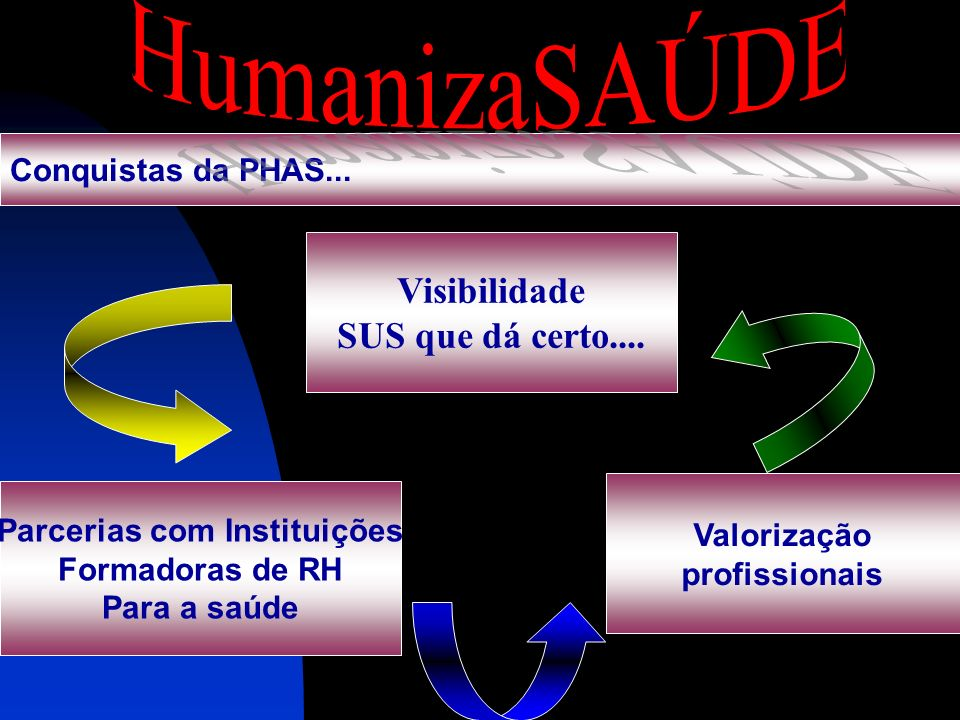 Visibilidade SUS que dá certo.... Parcerias com Instituições Formadoras de RH Para a saúde Valorização profissionais Conquistas da PHAS...