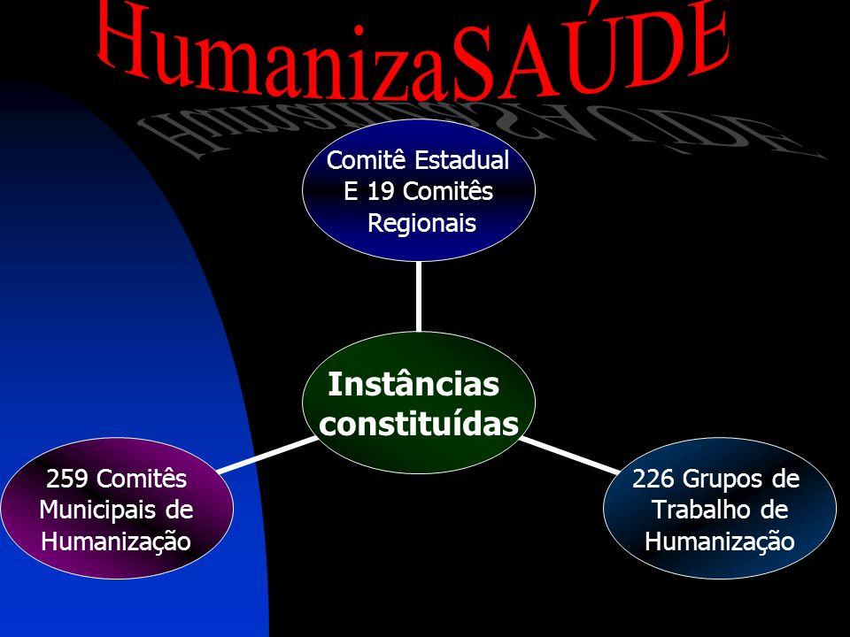 Instâncias constituídas Comitê Estadual E 19 Comitês Regionais 226 Grupos de Trabalho de Humanização 259 Comitês Municipais de Humanização