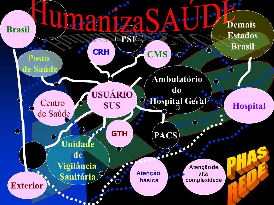 Centro de Saúde CMS GTH Ambulatório do Hospital Geral Posto de Saúde PACS Unidade de Vigilância Sanitária USUÁRIO SUS PSF Atenção de alta complexidade