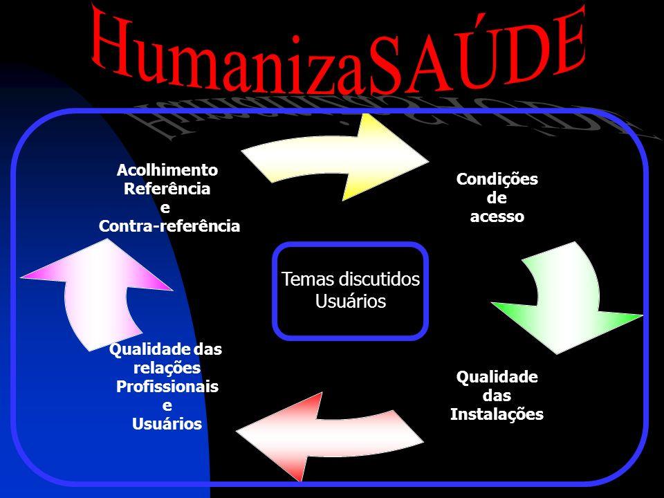 Condições de acesso Qualidade das Instalações Qualidade das relações Profissionais e Usuários Acolhimento Referência e Contra- referência Temas discut