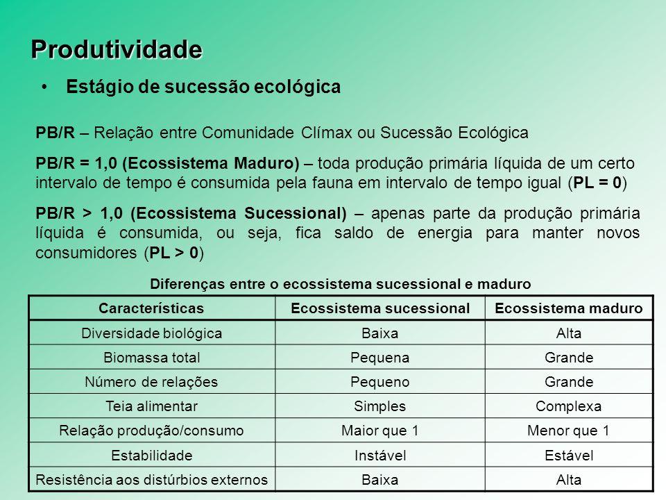 Produtividade Estágio de sucessão ecológica PB/R – Relação entre Comunidade Clímax ou Sucessão Ecológica PB/R = 1,0 (Ecossistema Maduro) – toda produç