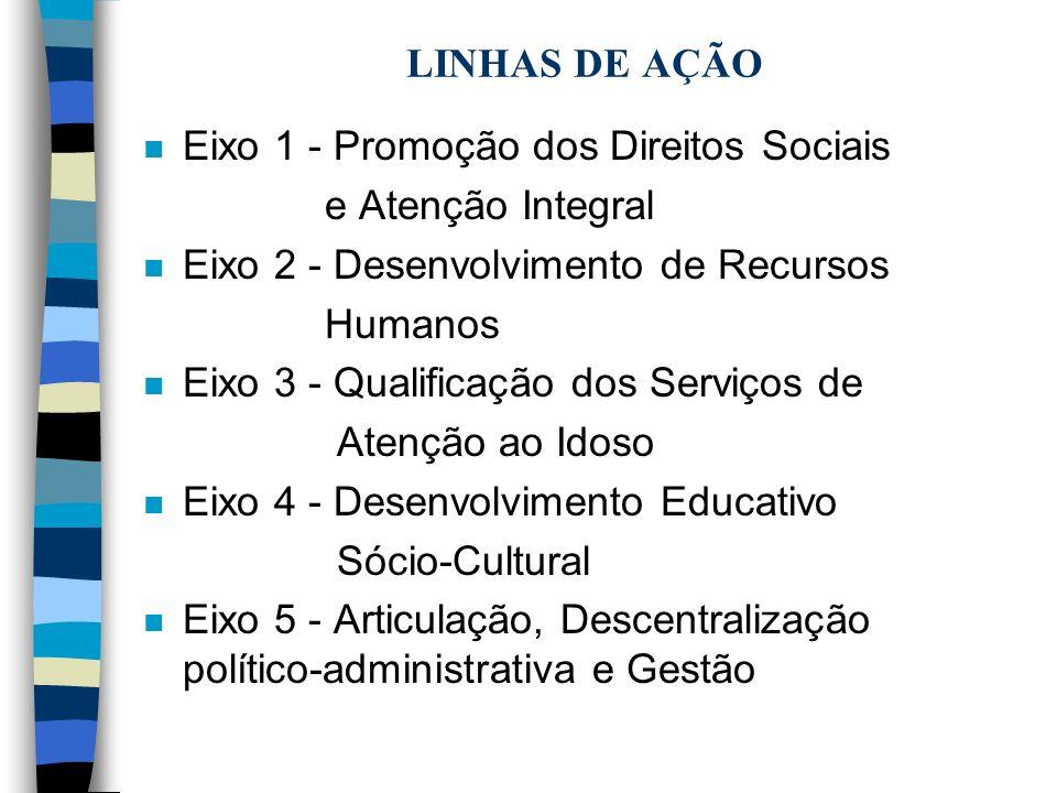 LINHAS DE AÇÃO n Eixo 1 - Promoção dos Direitos Sociais e Atenção Integral n Eixo 2 - Desenvolvimento de Recursos Humanos n Eixo 3 - Qualificação dos Serviços de Atenção ao Idoso n Eixo 4 - Desenvolvimento Educativo Sócio-Cultural n Eixo 5 - Articulação, Descentralização político-administrativa e Gestão