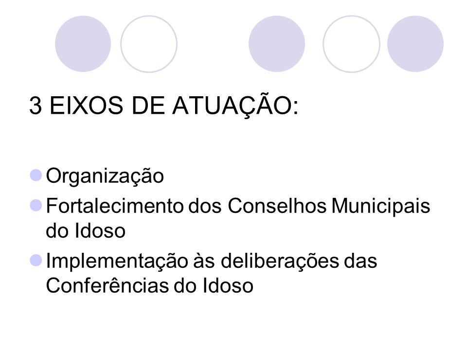 3 EIXOS DE ATUAÇÃO: Organização Fortalecimento dos Conselhos Municipais do Idoso Implementação às deliberações das Conferências do Idoso