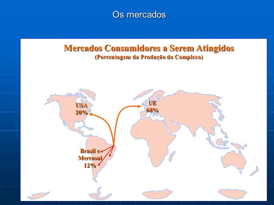 Os mercados Mercados Consumidores a Serem Atingidos (Porcentagem da Produção do Complexo) USA20% UE68% Brasil e Mercosul12%