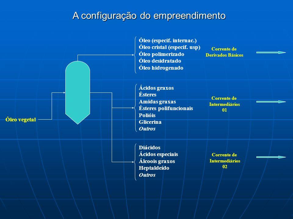 Óleo vegetal Óleo (especif.internac.) Óleo cristal (especif.