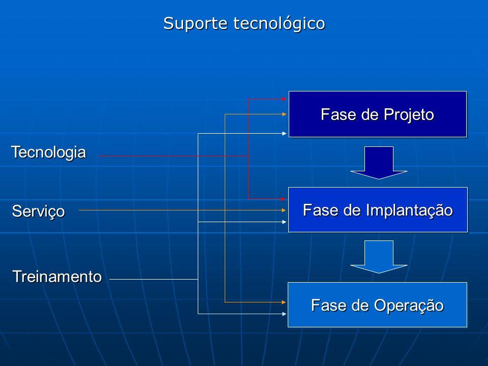 Fase de Projeto Fase de Implantação Fase de Operação Tecnologia Serviço Treinamento Suporte tecnológico