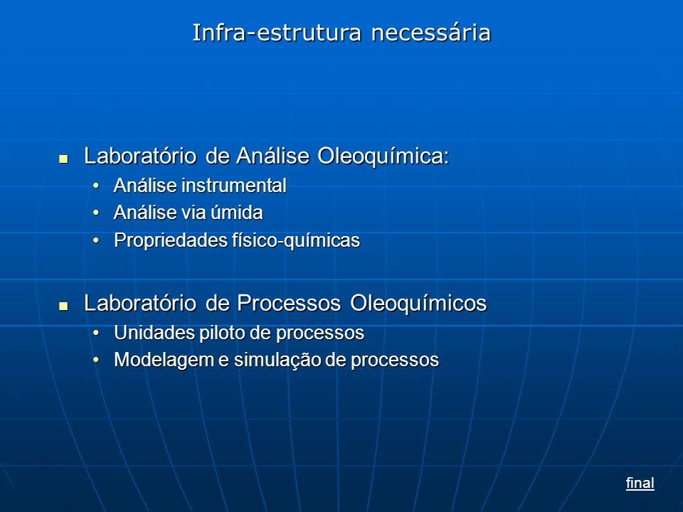 Laboratório de Análise Oleoquímica: Laboratório de Análise Oleoquímica: Análise instrumentalAnálise instrumental Análise via úmidaAnálise via úmida Propriedades físico-químicasPropriedades físico-químicas Laboratório de Processos Oleoquímicos Laboratório de Processos Oleoquímicos Unidades piloto de processosUnidades piloto de processos Modelagem e simulação de processosModelagem e simulação de processos Infra-estrutura necessária final