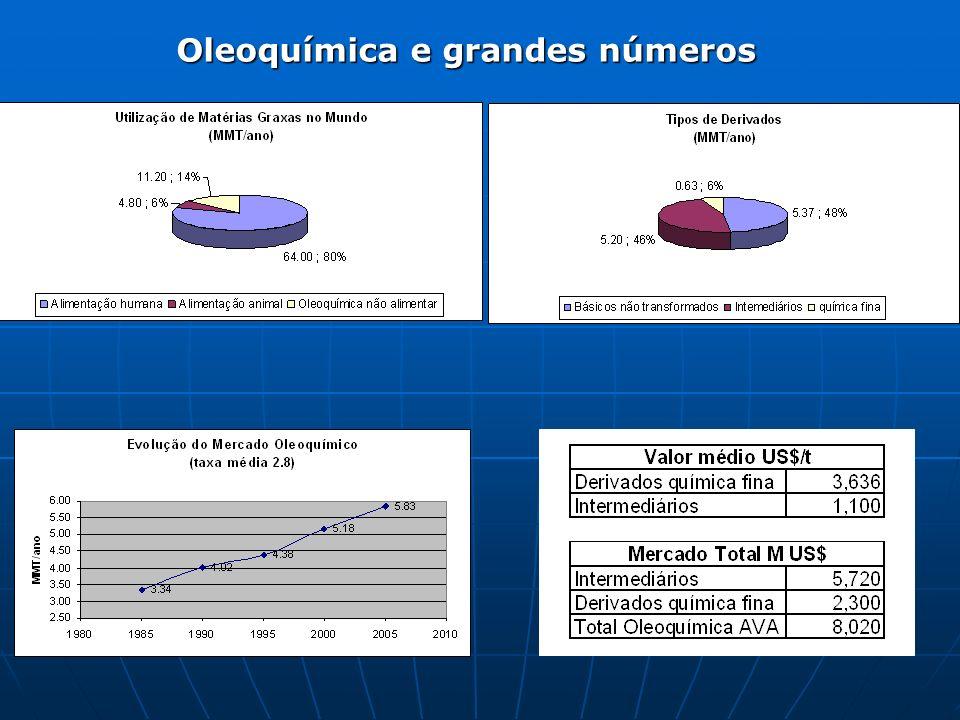 Oleoquímica e grandes números