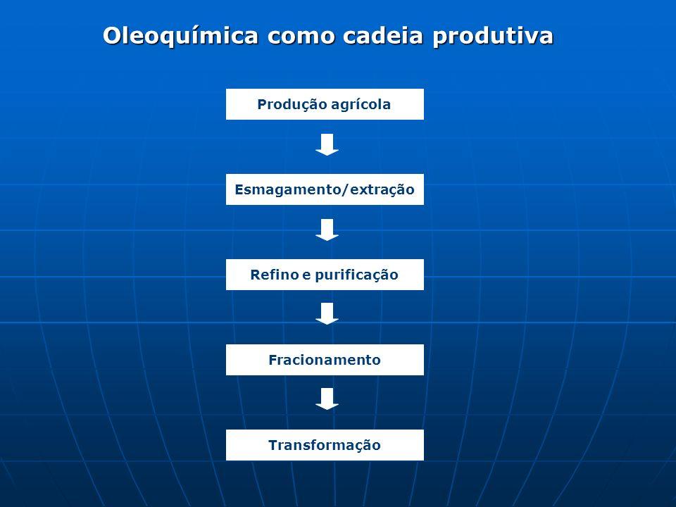 Oleoquímica como cadeia produtiva Produção agrícola Esmagamento/extração Refino e purificação Fracionamento Transformação