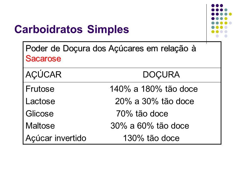 Carboidratos Simples Poder de Doçura dos Açúcares em relação à Sacarose AÇÚCAR DOÇURA Frutose 140% a 180% tão doce Lactose 20% a 30% tão doce Glicose