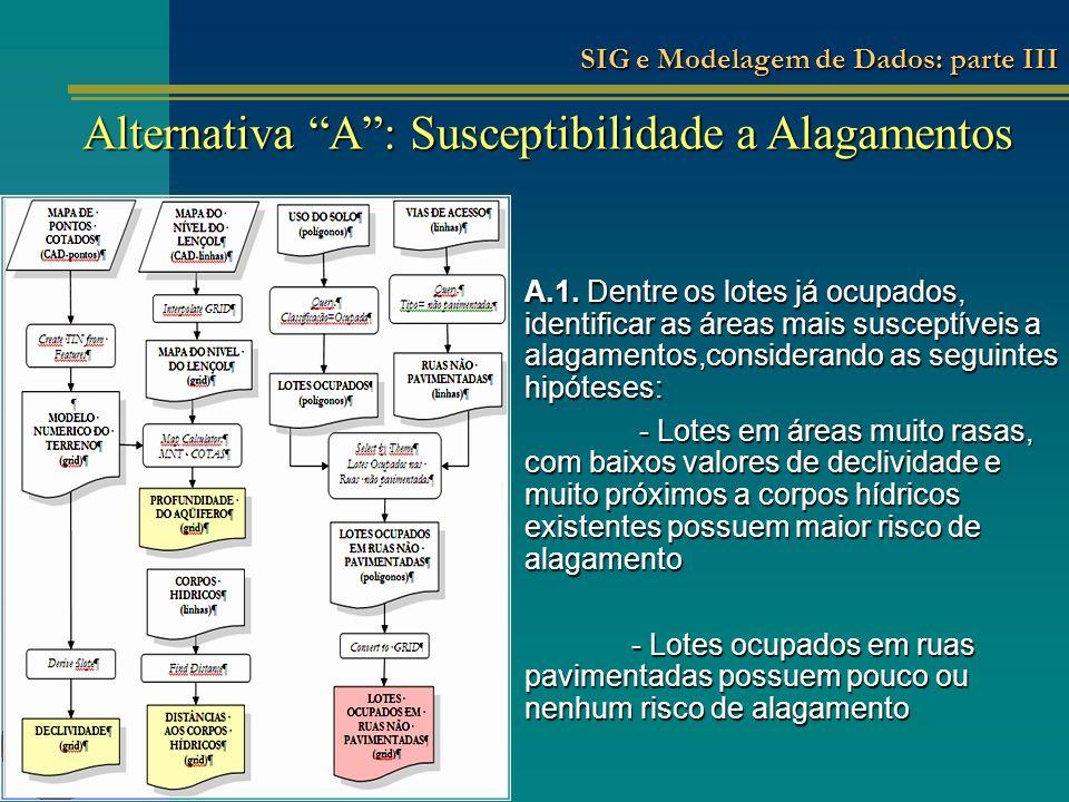 Análise Multicriterial Espacial: representação algébrica Combinação Ponderada: atribuição de pesos pela equipe de gestão Alternativa A: Susceptibilidade a Alagamentos SIG e Modelagem de Dados: parte III
