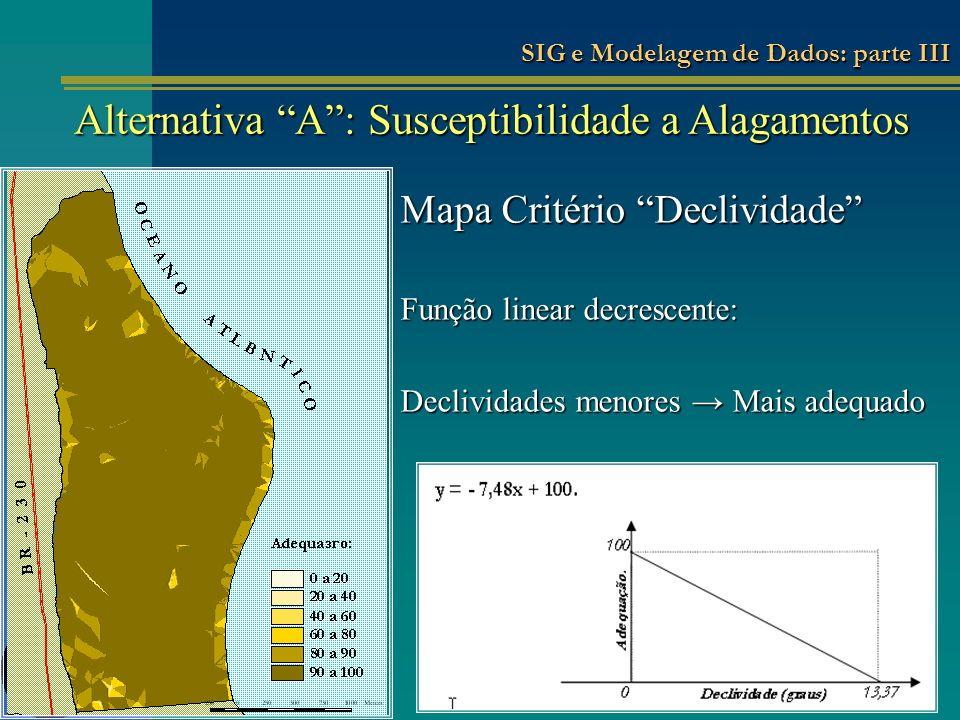 Mapa Critério Declividade Função linear decrescente: Declividades menores Mais adequado Alternativa A: Susceptibilidade a Alagamentos SIG e Modelagem