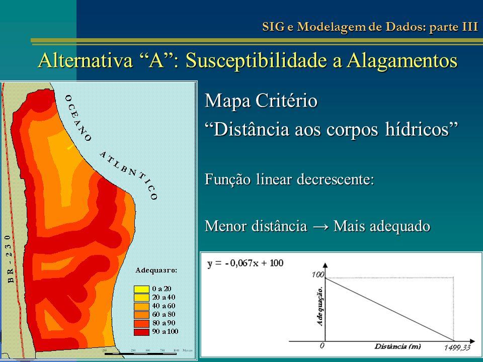 Mapa Critério Distância aos corpos hídricos Função linear decrescente: Menor distância Mais adequado Alternativa A: Susceptibilidade a Alagamentos SIG