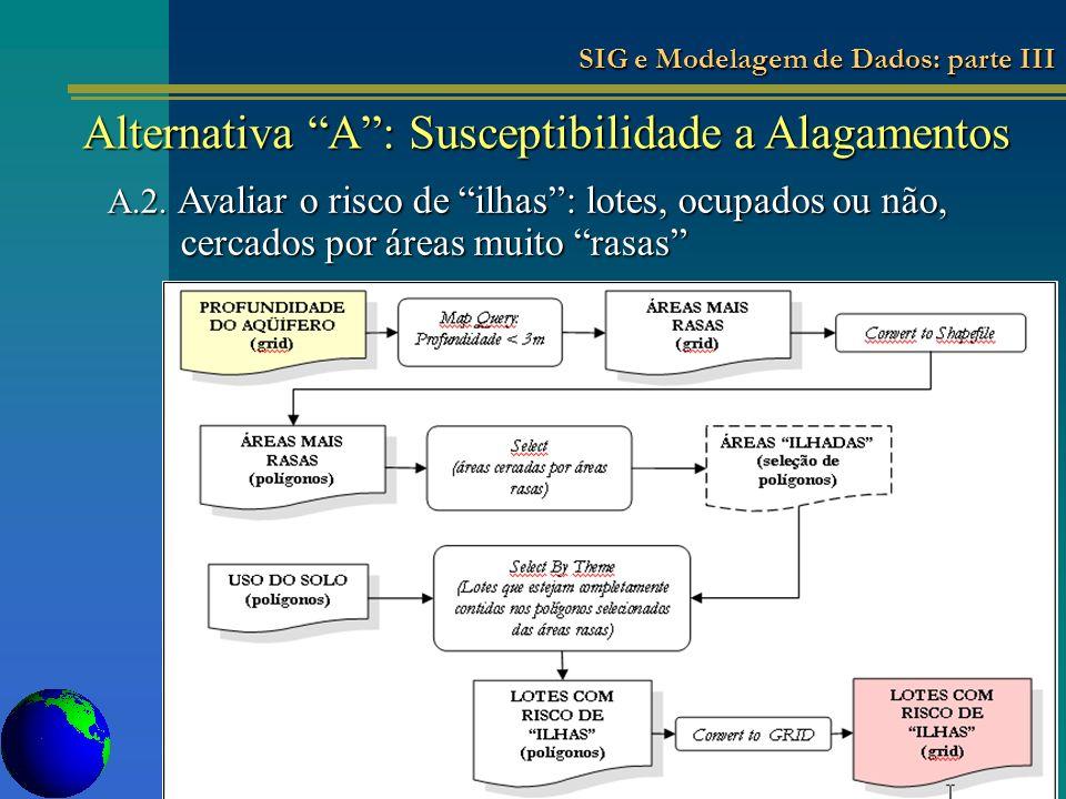 Alternativa A: Susceptibilidade a Alagamentos A.2. Avaliar o risco de ilhas: lotes, ocupados ou não, cercados por áreas muito rasas SIG e Modelagem de