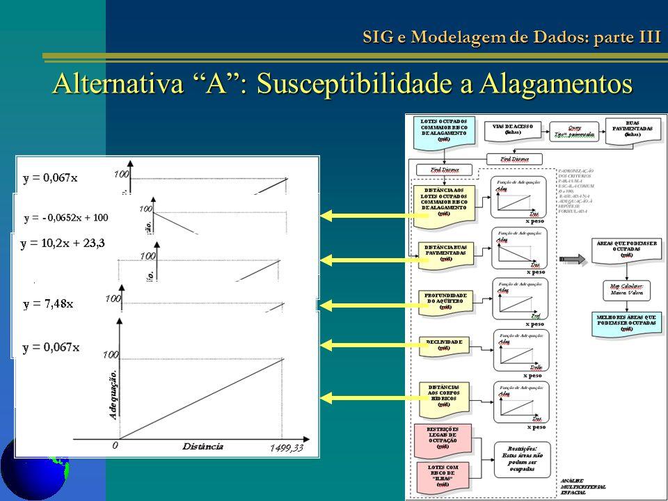 Alternativa A: Susceptibilidade a Alagamentos SIG e Modelagem de Dados: parte III