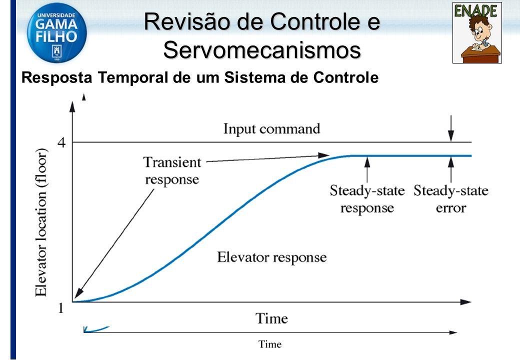 Resposta Temporal de um Sistema de Controle Revisão de Controle e Servomecanismos