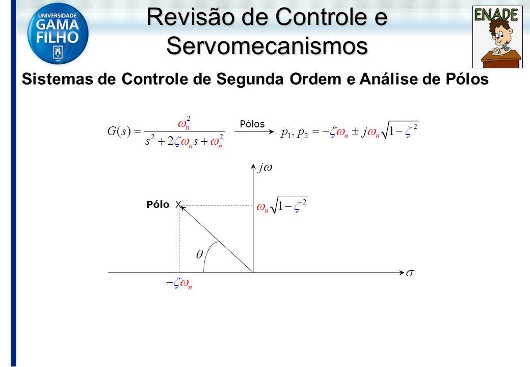 Sistemas de Controle de Segunda Ordem e Análise de Pólos Revisão de Controle e Servomecanismos