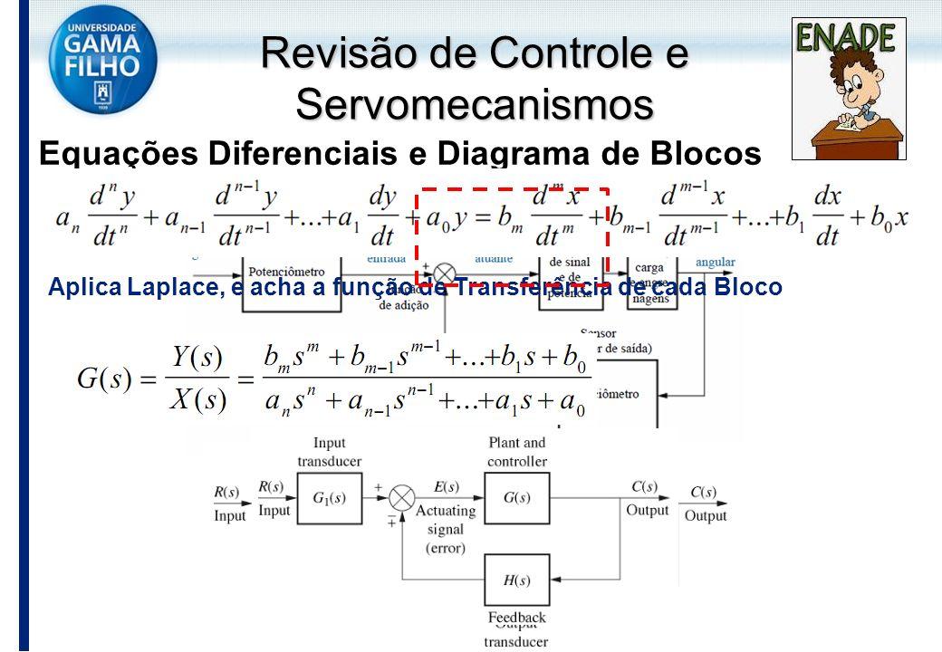 Revisão de Controle e Servomecanismos Equações Diferenciais e Diagrama de Blocos Aplica Laplace, e acha a função de Transferência de cada Bloco
